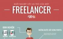 [Infographic] Khởi nghiệp với vai trò của một Freelancer