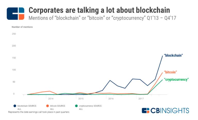 Hình 01_ Biểu đồ độ nhận biết về blockchain
