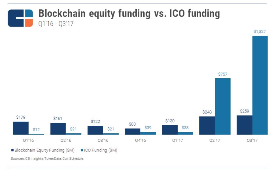 Hình 02_ Biểu đồ về vốn cổ phần và vốn từ ICO theo quý
