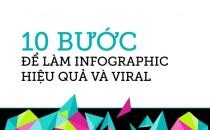 [Infographic] 10 Bước Để Làm Infographic Hiệu Quả Và Viral