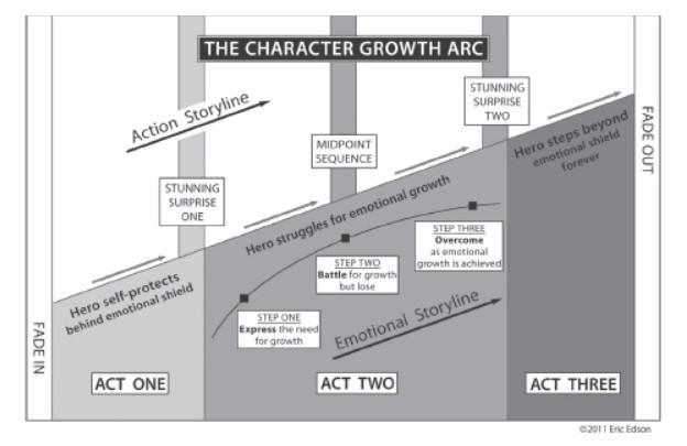 rgb_creative_ideas_design_just4film_character_growth_arc