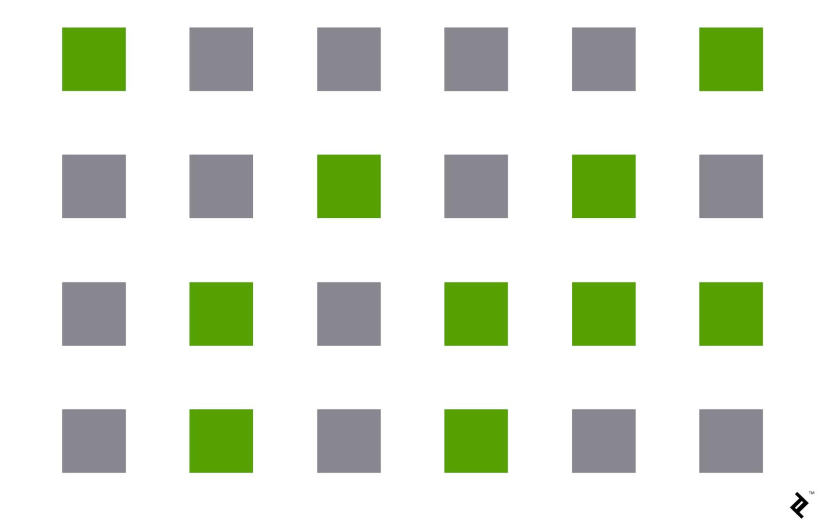 Các hình vuông ở đây đều như nhau cả về khoảng cách lẫn kích thước, tuy nhiên chúng ta lại tự động nhóm chúng theo màu sắc dù không có lí do gì cả