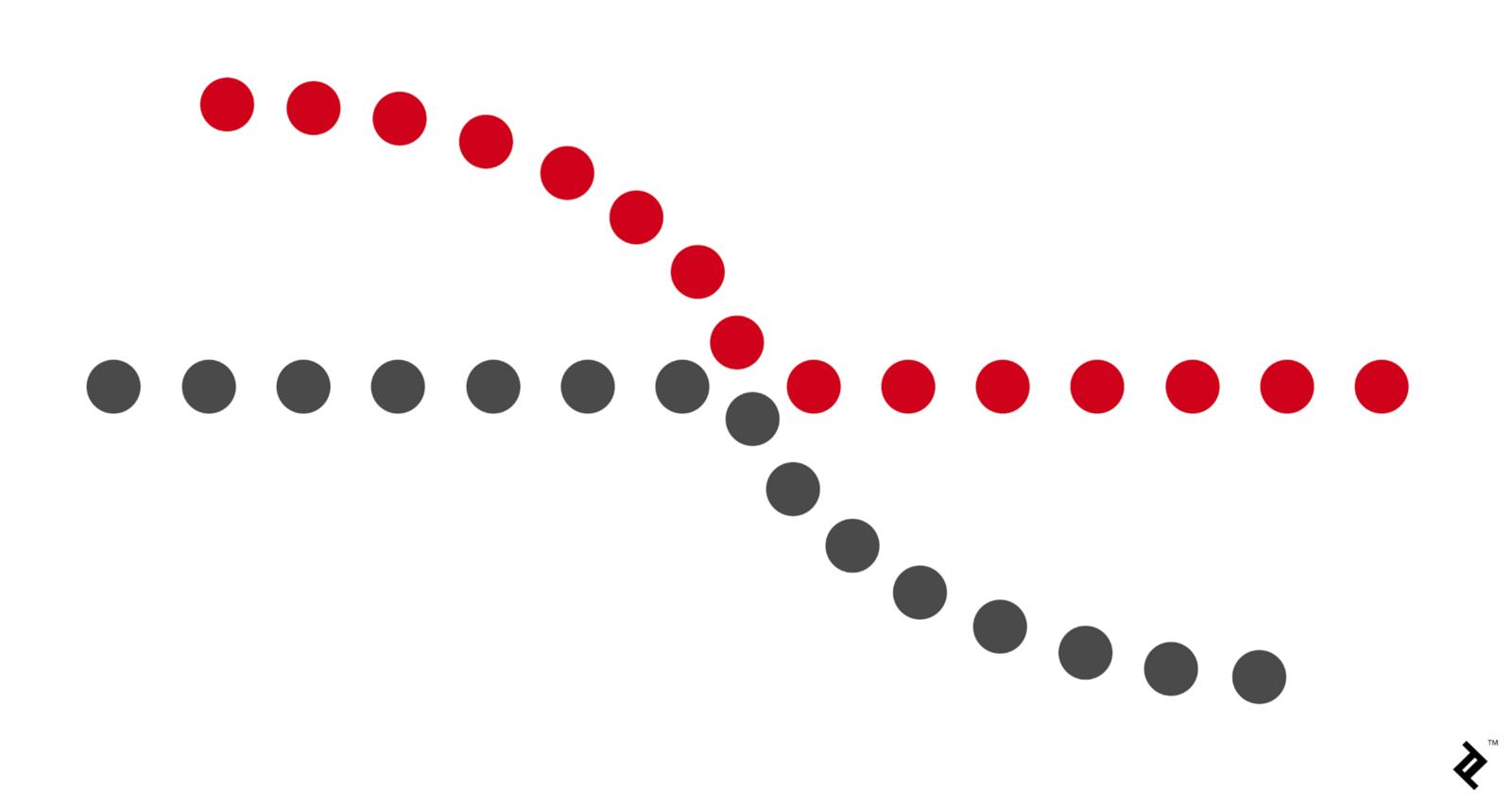 Dù được làm nổi bật bởi các chấm màu đỏ, nhưng mắt chúng ta vẫn mặc định hướng theo đường đi uyển chuyển nhất. Đúng không nào?