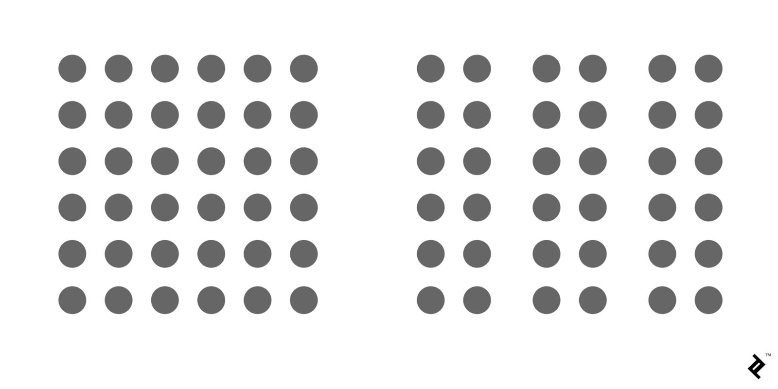 Rõ ràng, ở hình bên phải, nhờ sự xuất hiện của các khoảng trắng, bộ não chúng ta mặc định được các hình tròn được chia thành 3 nhóm khác nhau