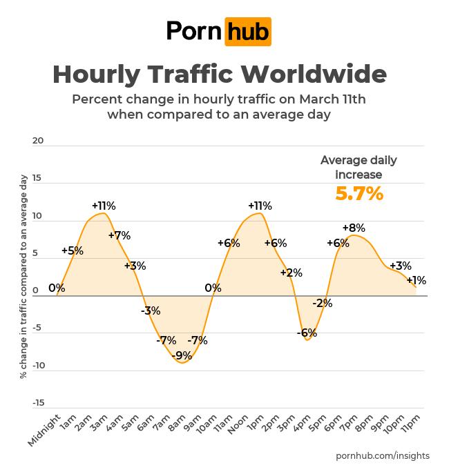 rgb-creative-pornhub-insights-hourly-traffic-worldwide